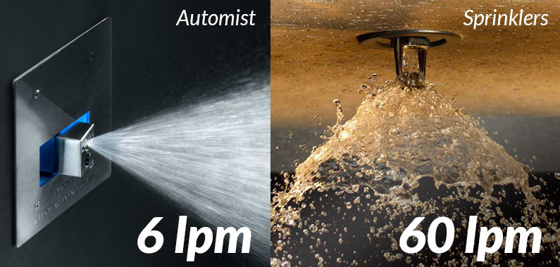 Water flow vs Sprinklers